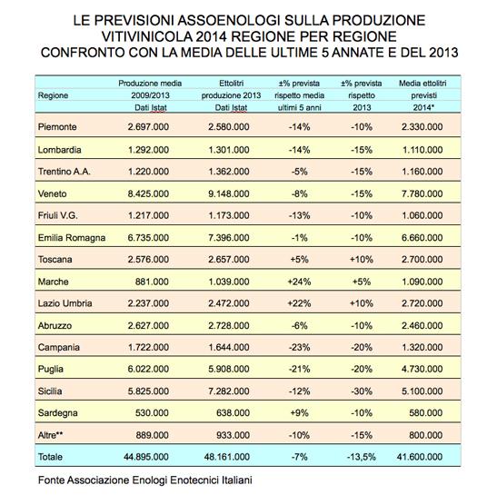 italy grape harvest data 2014